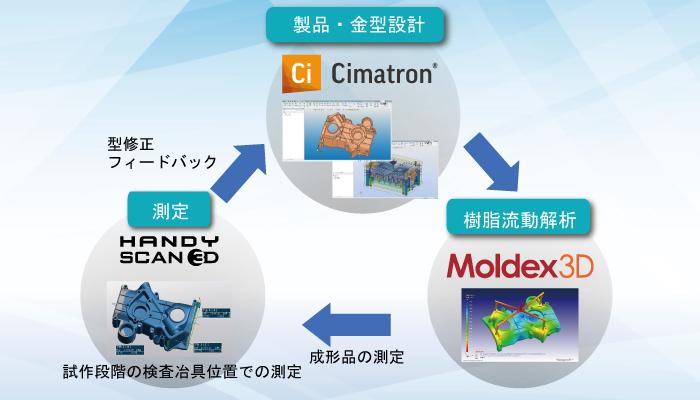 【活用提案】HandySCANを活用した金型製造ソリューション